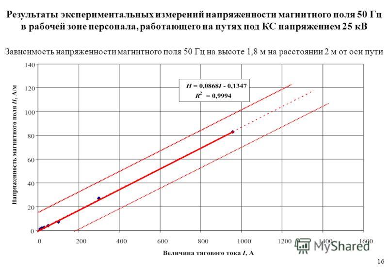 Зависимость напряженности магнитного поля 50 Гц на высоте 1,8 м на расстоянии 2 м от оси пути Результаты экспериментальных измерений напряженности магнитного поля 50 Гц в рабочей зоне персонала, работающего на путях под КС напряжением 25 кВ 16