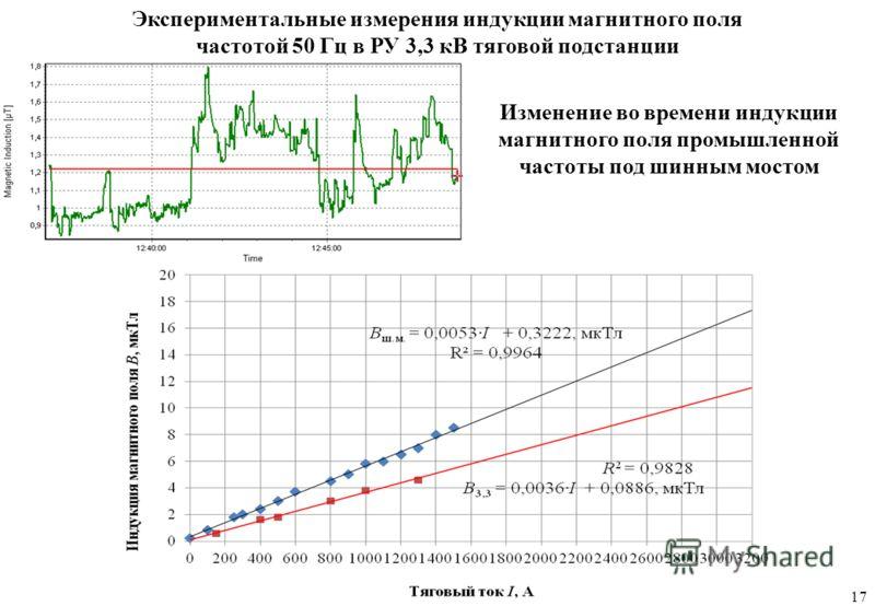Экспериментальные измерения индукции магнитного поля частотой 50 Гц в РУ 3,3 кВ тяговой подстанции 17 Изменение во времени индукции магнитного поля промышленной частоты под шинным мостом