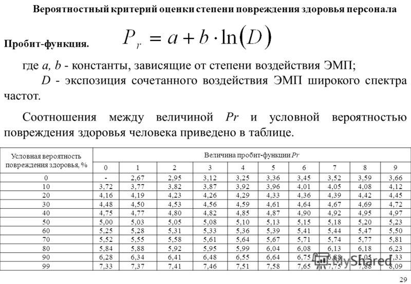 Вероятностный критерий оценки степени повреждения здоровья персонала где a, b - константы, зависящие от степени воздействия ЭМП; D - экспозиция сочетанного воздействия ЭМП широкого спектра частот. Соотношения между величиной Рr и условной вероятность
