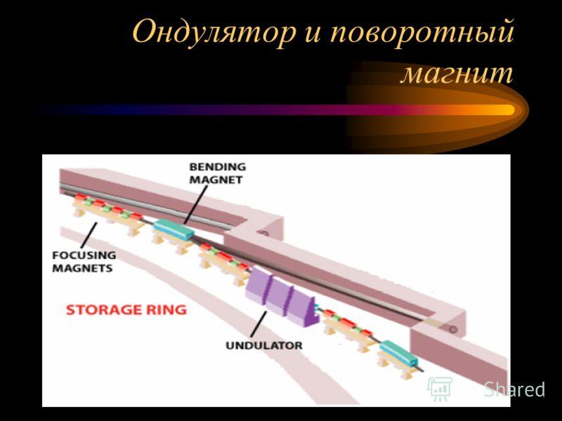 Ондулятор и поворотный магнит