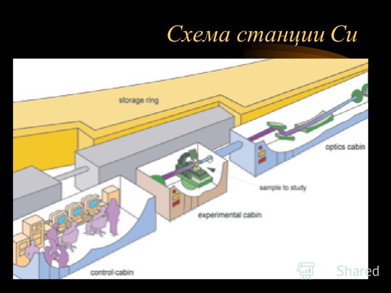Схема станции Си