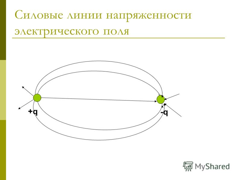 Силовые линии напряженности электрического поля +q+q -q