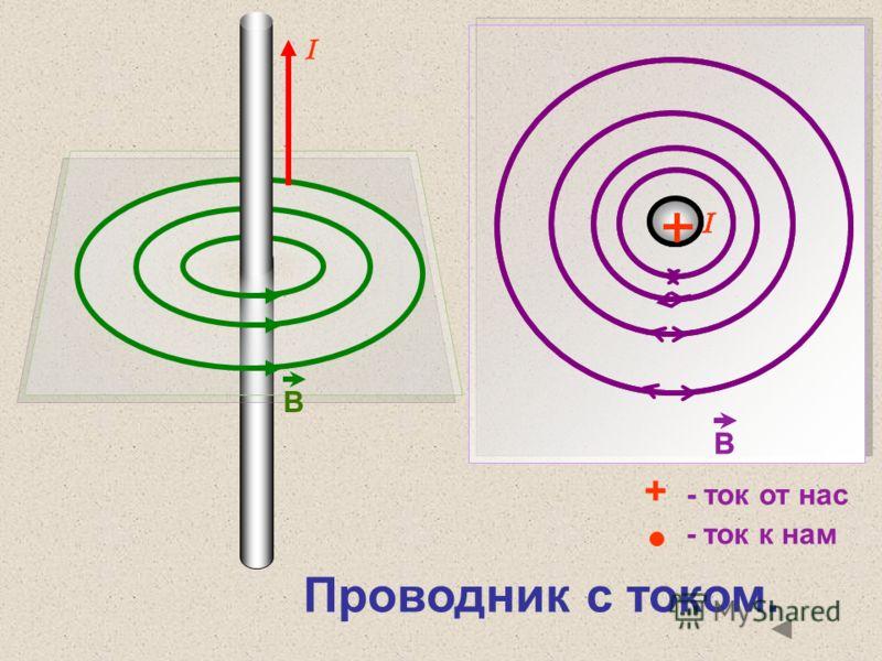 I B B I B I Проводник с током. + - ток от нас - ток к нам