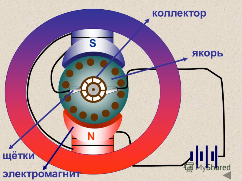 S N якорь щётки коллектор электромагнит