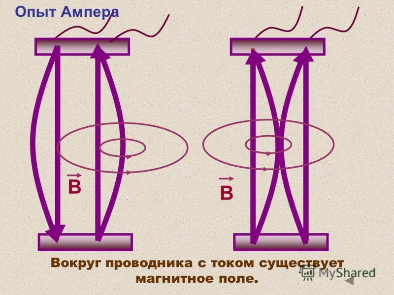 Вокруг проводника с током существует магнитное поле. B B Опыт Ампера