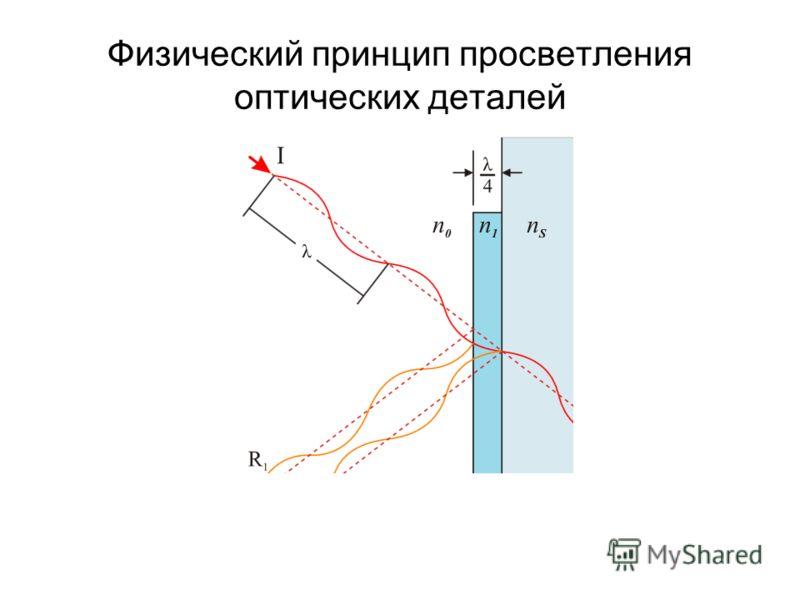 Физический принцип просветления оптических деталей