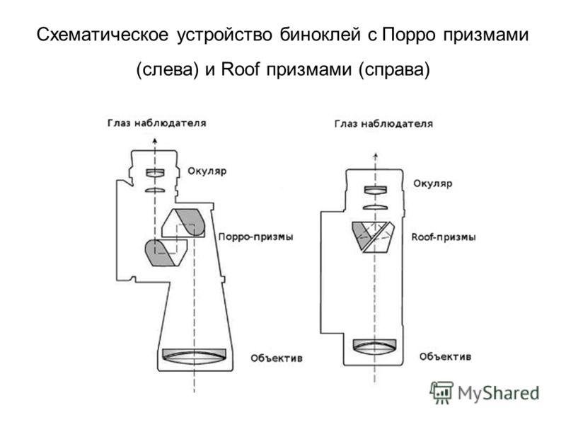 Схематическое устройство биноклей с Порро призмами (слева) и Roof призмами (справа)