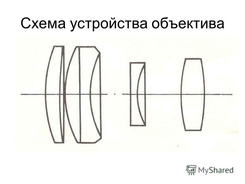 Схема устройства объектива
