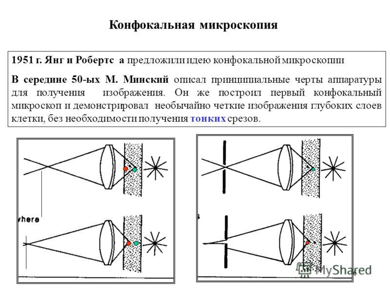 6 1951 г. Янг и Робертс a предложили идею конфокальной микроскопии В середине 50-ых М. Минский описал принципиальные черты аппаратуры для получения изображения. Он же построил первый конфокальный микроскоп и демонстрировал необычайно четкие изображен