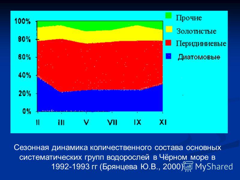 Сезонная динамика количественного состава основных систематических групп водорослей в Чёрном море в 1992-1993 гг (Брянцева Ю.В., 2000)