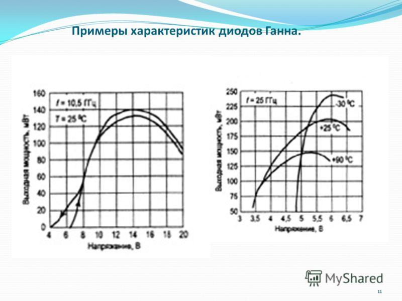 Примеры характеристик диодов Ганна. 11