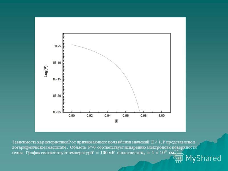 Зависимость характеристики P от прижимающего поля вблизи значений E 1, Р представлено в логарифмическом масштабе. Область P>0 соответствует испарению электронов с поверхности гелия. График соответствует температуре и плотности