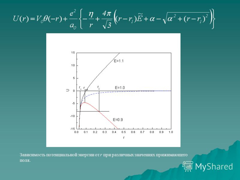 Зависимость потенциальной энергии от r при различных значениях прижимающего поля.