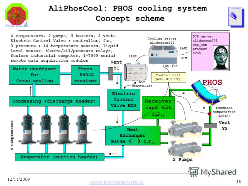 Alexei.Kuryakin@cern.ch 12/11/2009 10 AliPhosCool: PHOS cooling system Concept scheme Evaporator (suction header) Condensing (discharge header) 4 Compressors Freon R404A receiver Water condenser for freon cooling Heat Exchanger R404A C 6 F 14 Electri
