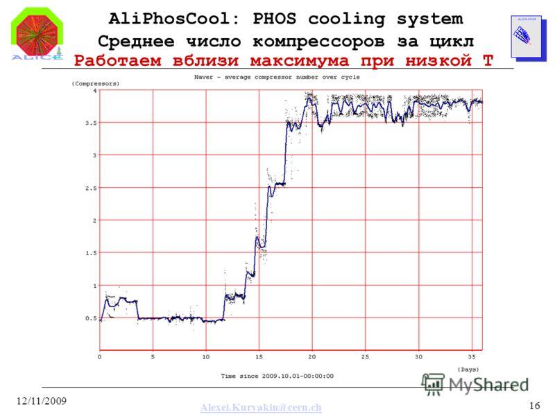 Alexei.Kuryakin@cern.ch 12/11/2009 16 AliPhosCool: PHOS cooling system Среднее число компрессоров за цикл Работаем вблизи максимума при низкой T