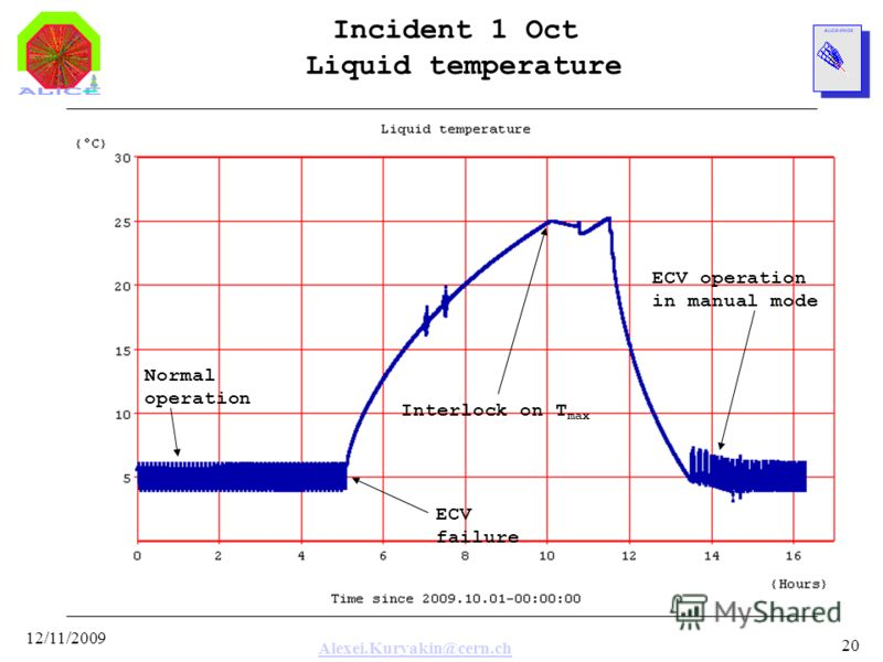 Alexei.Kuryakin@cern.ch 12/11/2009 20 Incident 1 Oct Liquid temperature ECV failure Normal operation Interlock on T max ECV operation in manual mode