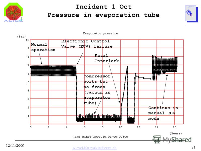 Alexei.Kuryakin@cern.ch 12/11/2009 21 Incident 1 Oct Pressure in evaporation tube Compressor works but no freon (vacuum in evaporator tube) Normal operation Fatal Interlock Electronic Control Valve (ECV) failure Continue in manual ECV mode