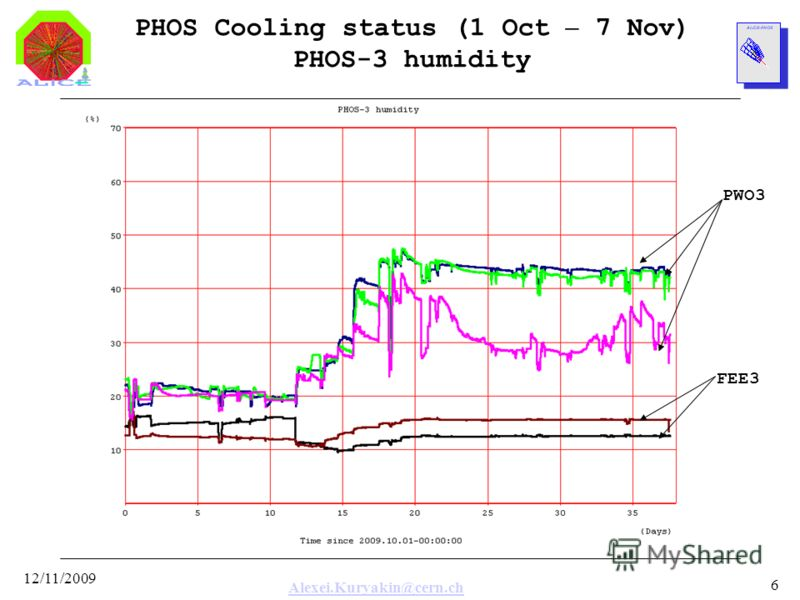 Alexei.Kuryakin@cern.ch 12/11/2009 6 PHOS Cooling status (1 Oct – 7 Nov) PHOS-3 humidity FEE3 PWO3