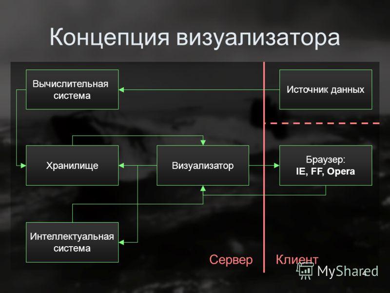 4 Концепция визуализатора Браузер: IE, FF, Opera Вычислительная система Визуализатор Хранилище Интеллектуальная система СерверКлиент Источник данных