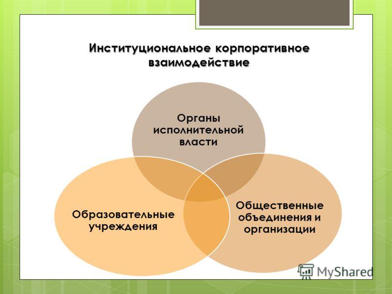 Институциональное корпоративное взаимодействие Органы исполнительной власти Общественные объединения и организации Образовательные учреждения