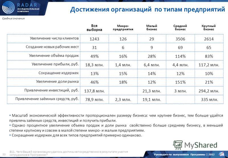 ИССЛЕДОВАТЕЛЬСКАЯ КОМПАНИЯ R A D A R Руководители выпускников Программы | 2012 33 Увеличение числа клиентов 12431262935062614 Создание новых рабочих мест 31696965 Увеличение объёма продаж 49%16%28%114%83% Увеличение прибыли, руб. 18,3 млн.1,4 млн.6,4