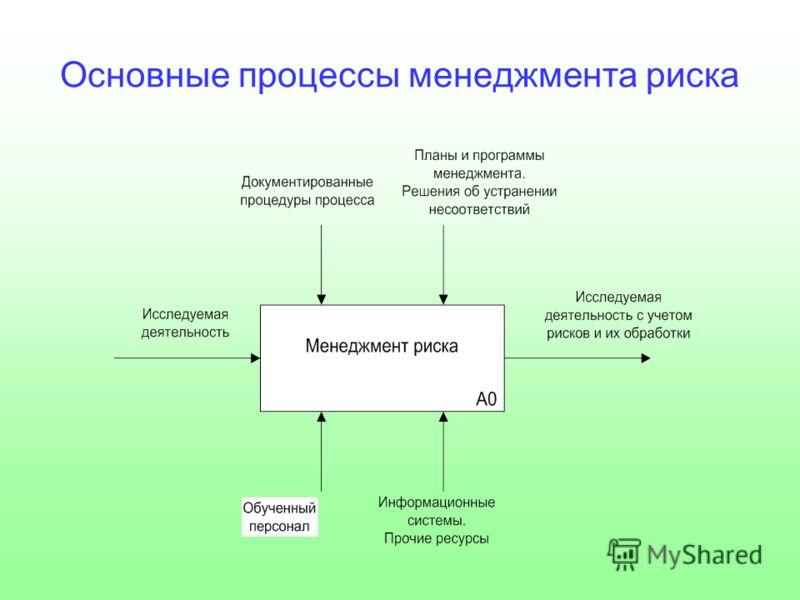 Основные процессы менеджмента риска