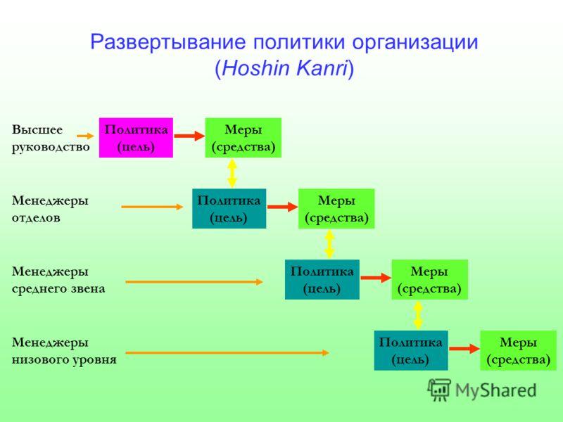 Высшее руководство Развертывание политики организации (Hoshin Kanri) Менеджеры отделов Менеджеры среднего звена Менеджеры низового уровня Политика (цель) Меры (средства) Политика (цель) Меры (средства) Политика (цель) Меры (средства) Политика (цель)