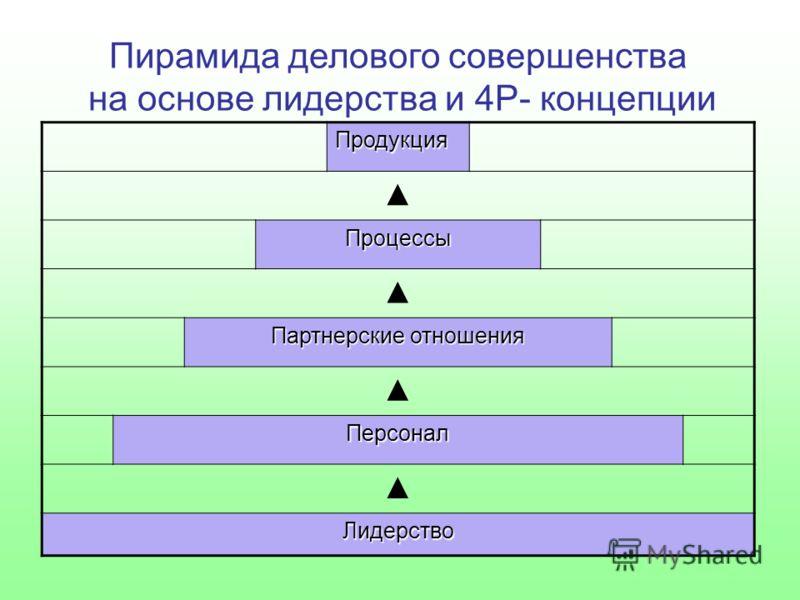 Пирамида делового совершенства на основе лидерства и 4Р- концепции Продукция Процессы Партнерские отношения Персонал Лидерство