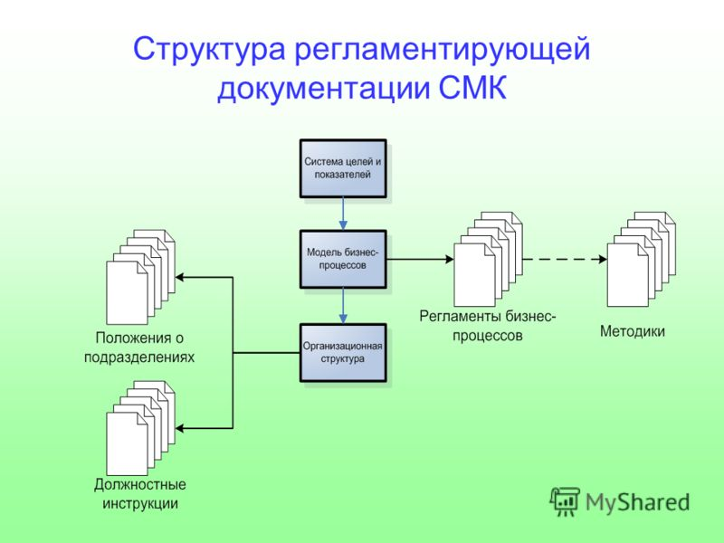 Структура регламентирующей документации СМК