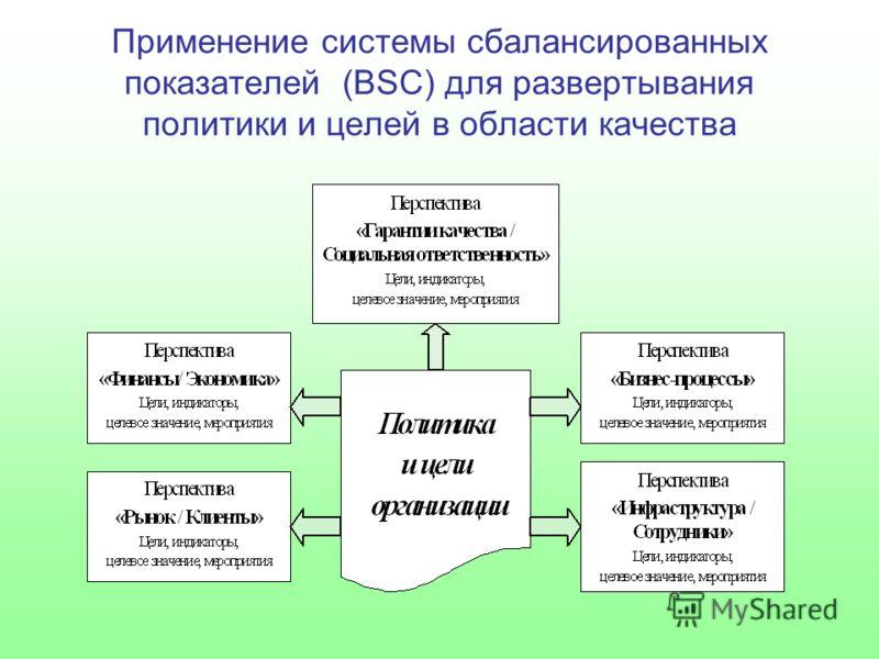 Применение системы сбалансированных показателей (BSC) для развертывания политики и целей в области качества