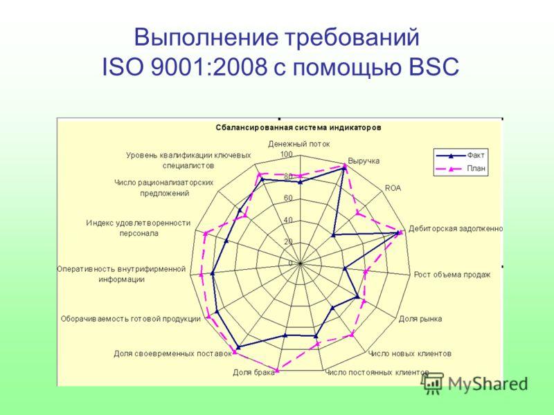 Выполнение требований ISO 9001:2008 с помощью BSC
