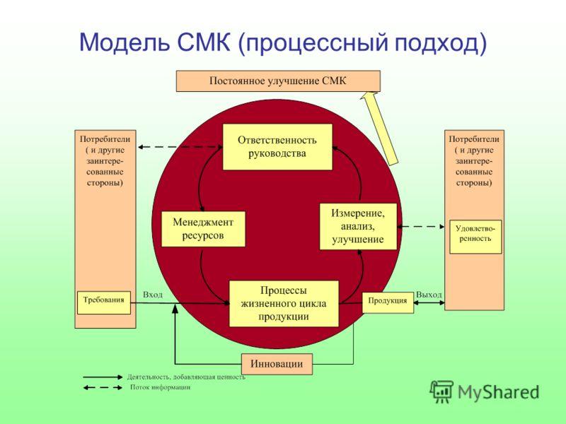 Модель СМК (процессный подход)