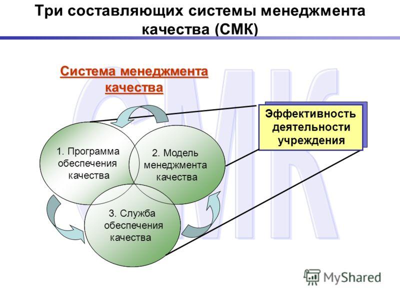 Три составляющих системы менеджмента качества (СМК) Система менеджмента качества 1. Программа обеспечения качества 2. Модель менеджмента качества 3. Служба обеспечения качества Эффективность деятельности учреждения