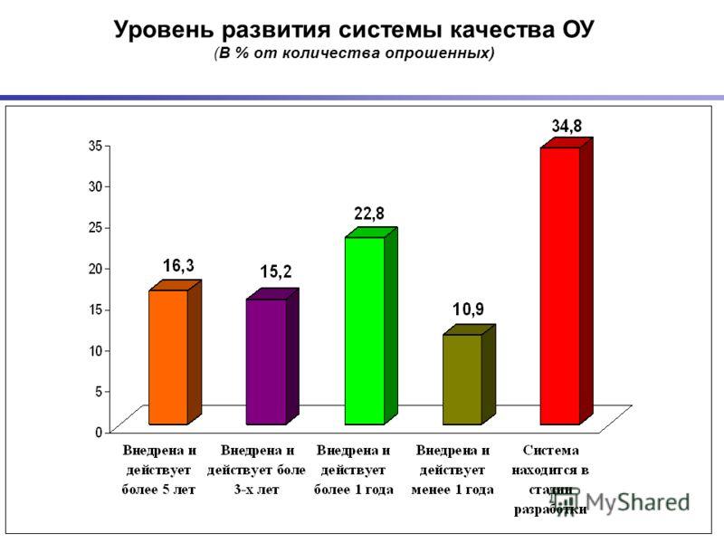 21 Уровень развития системы качества ОУ (В % от количества опрошенных)