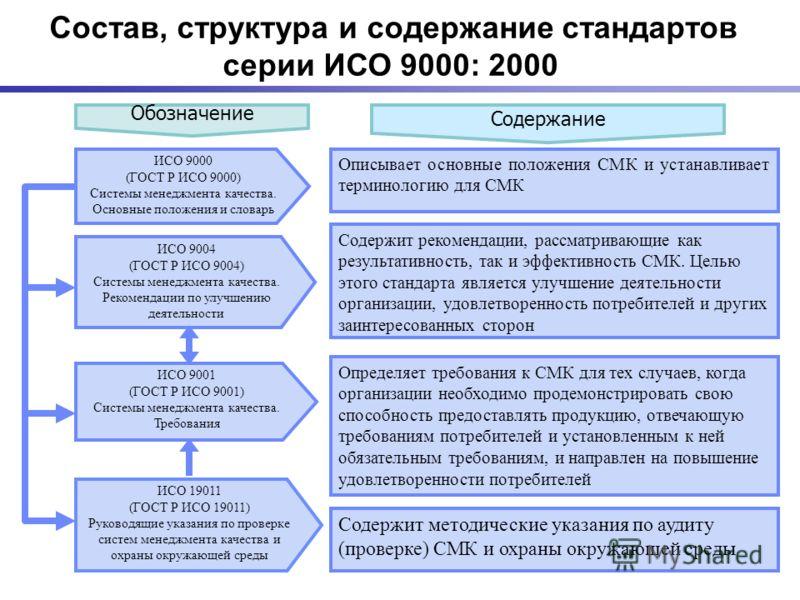 Обозначение Содержание ИСО 9004 (ГОСТ Р ИСО 9004) Системы менеджмента качества. Рекомендации по улучшению деятельности ИСО 9001 (ГОСТ Р ИСО 9001) Системы менеджмента качества. Требования Описывает основные положения СМК и устанавливает терминологию д