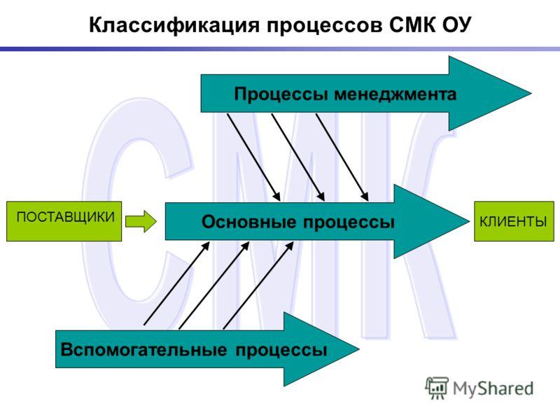 Классификация процессов СМК ОУ КЛИЕНТЫ Процессы менеджмента ПОСТАВЩИКИ Основные процессы Вспомогательные процессы
