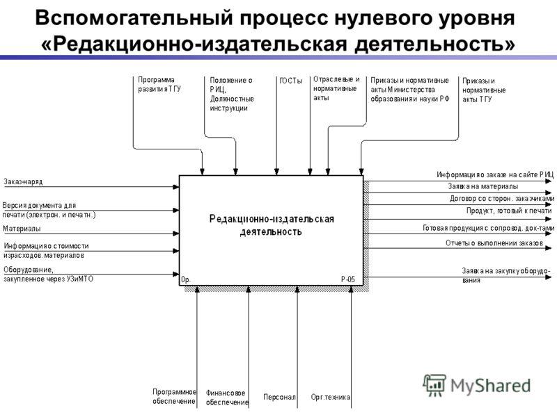 Вспомогательный процесс нулевого уровня «Редакционно-издательская деятельность»