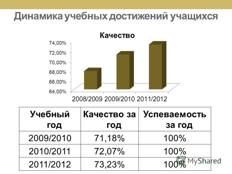 Динамика учебных достижений учащихся Учебный год Качество за год Успеваемость за год 2009/201071,18%100% 2010/201172,07%100% 2011/201273,23%100%