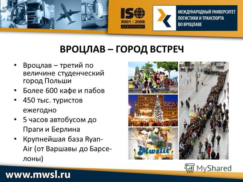 Вроцлав – третий по величине студенческий город Польши Более 600 кафе и пабов 450 тыс. туристов ежегодно 5 часов автобусом до Праги и Берлина Крупнейшая база Ryan- Air (от Варшавы до Барсе- лоны)