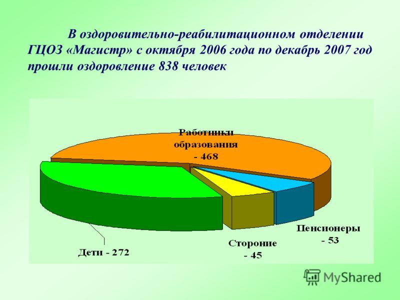 В оздоровительно-реабилитационном отделении ГЦОЗ «Магистр» с октября 2006 года по декабрь 2007 год прошли оздоровление 838 человек