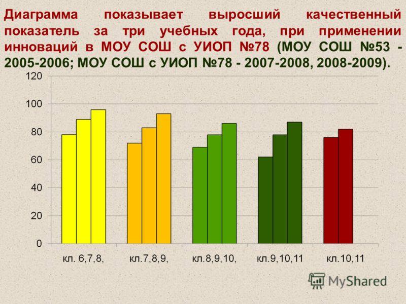 Диаграмма показывает выросший качественный показатель за три учебных года, при применении инноваций в МОУ СОШ с УИОП 78 (МОУ СОШ 53 - 2005-2006; МОУ СОШ с УИОП 78 - 2007-2008, 2008-2009).