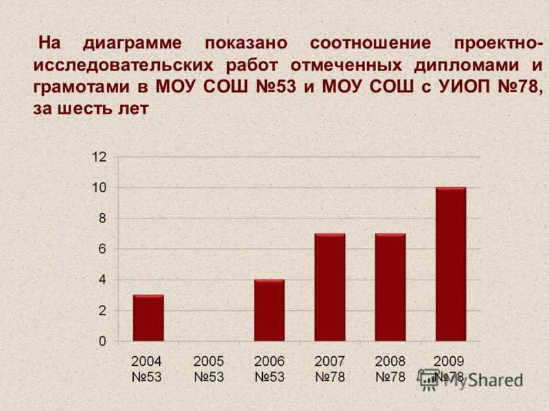 На диаграмме показано соотношение проектно- исследовательских работ отмеченных дипломами и грамотами в МОУ СОШ 53 и МОУ СОШ с УИОП 78, за шесть лет