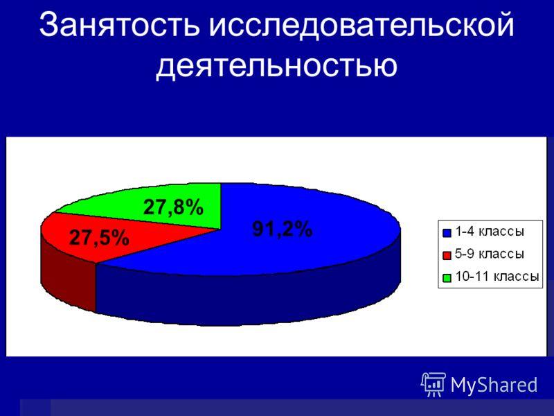 91,2% 27,8% 27,5% лрмос Занятость исследовательской деятельностью