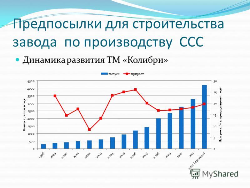 Предпосылки для строительства завода по производству ССС Динамика развития ТМ «Колибри»