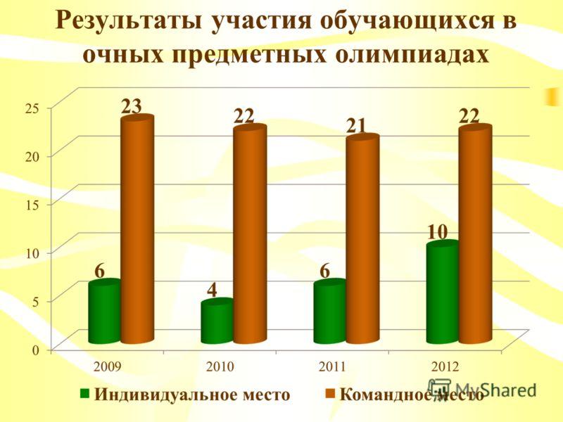 Результаты участия обучающихся в очных предметных олимпиадах