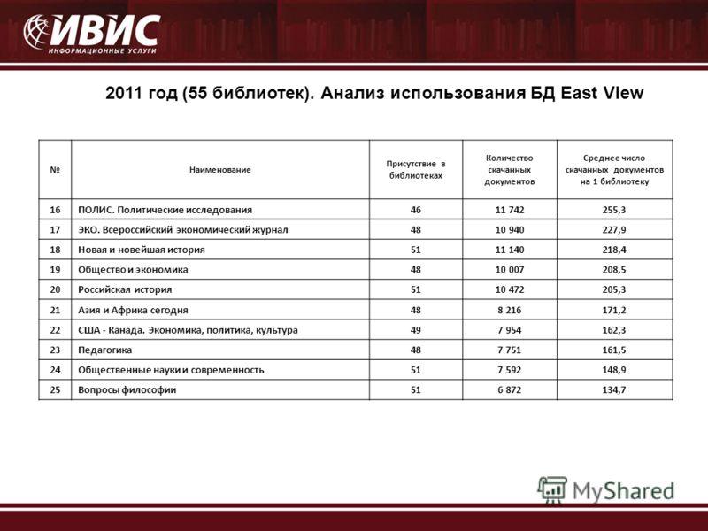 2011 год (55 библиотек). Анализ использования БД East View Наименование Присутствие в библиотеках Количество скачанных документов Среднее число скачанных документов на 1 библиотеку 16ПОЛИС. Политические исследования4611 742255,3 17ЭКО. Всероссийский