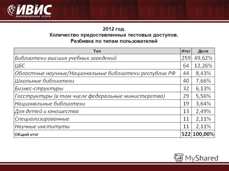 2012 год. Количество предоставленных тестовых доступов. Разбивка по типам пользователей