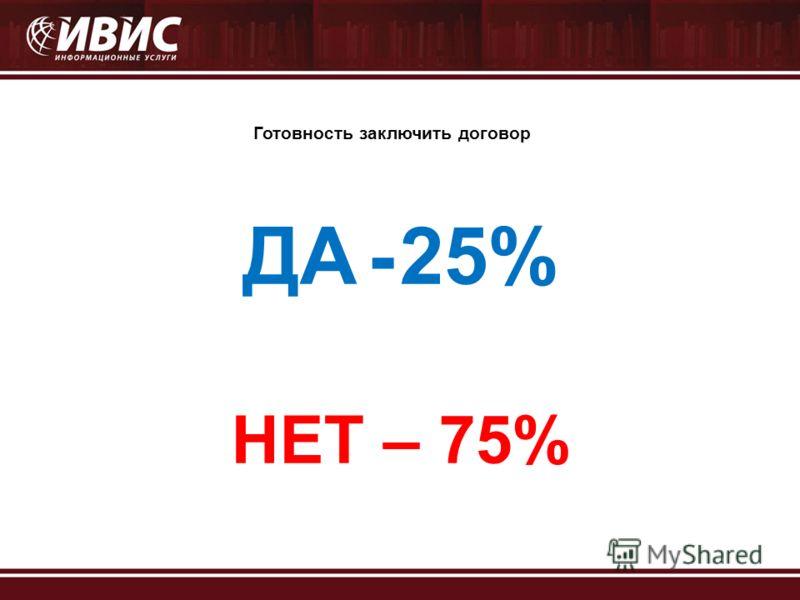 Готовность заключить договор ДА - 25% НЕТ – 75%