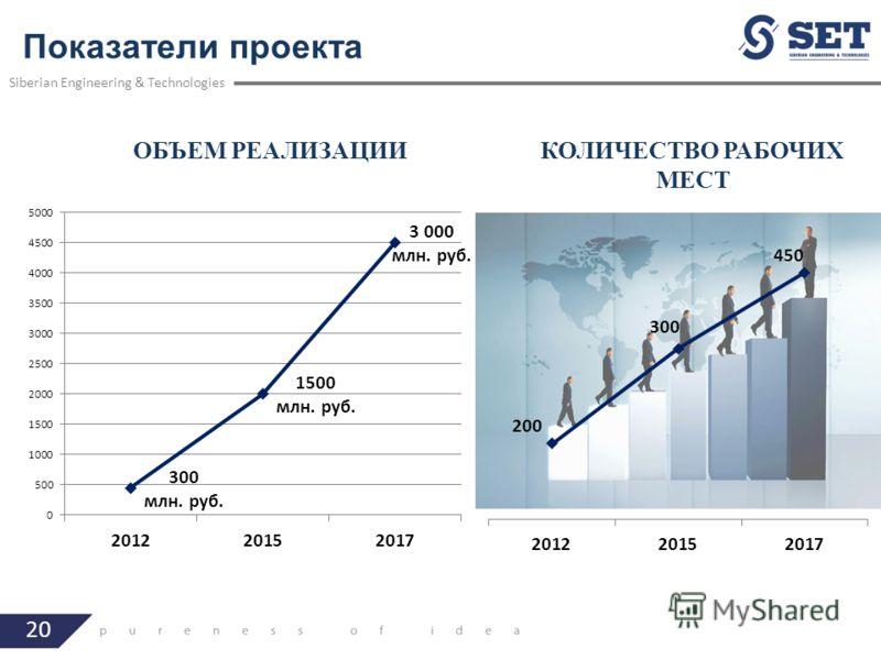 20 Показатели проекта Siberian Engineering & Technologies ОБЪЕМ РЕАЛИЗАЦИИКОЛИЧЕСТВО РАБОЧИХ МЕСТ