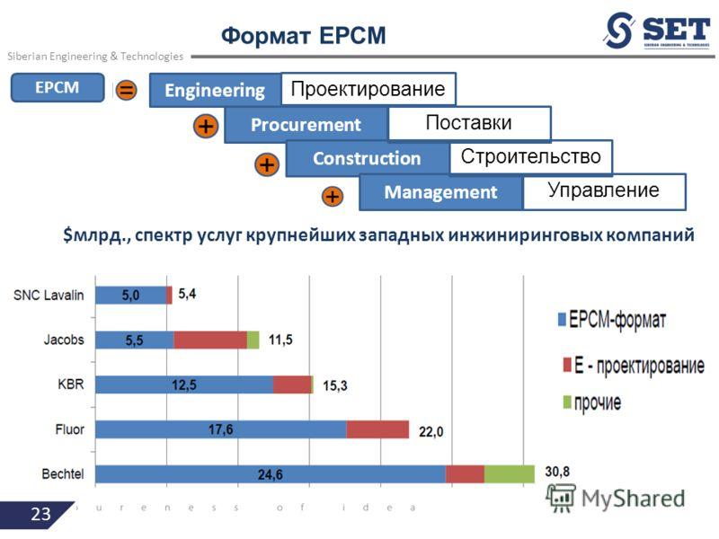 23 Формат EPCM Siberian Engineering & Technologies $млрд., спектр услуг крупнейших западных инжиниринговых компаний Engineering EPCM Проектирование Procurement Construction Поставки Management Строительство Управление